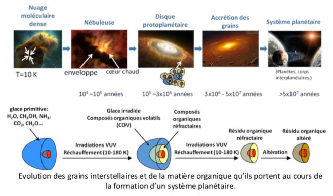 Evolution grain interstellaire